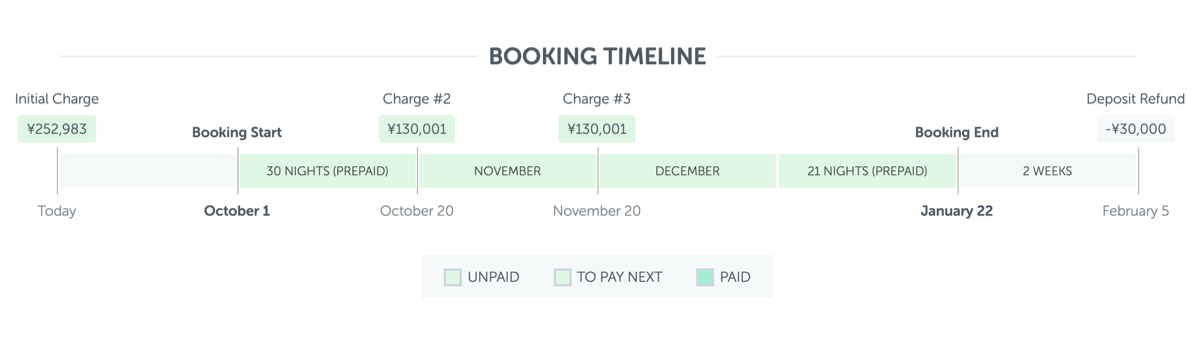 A sample booking timeline
